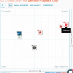 SketchUp đứng đầu phần mềm thiết kế CAD cho mục đích chung